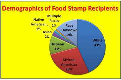 Does Military Qualify For Food Stamps